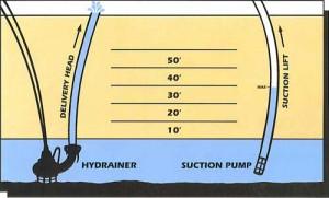 HydraulicGraph